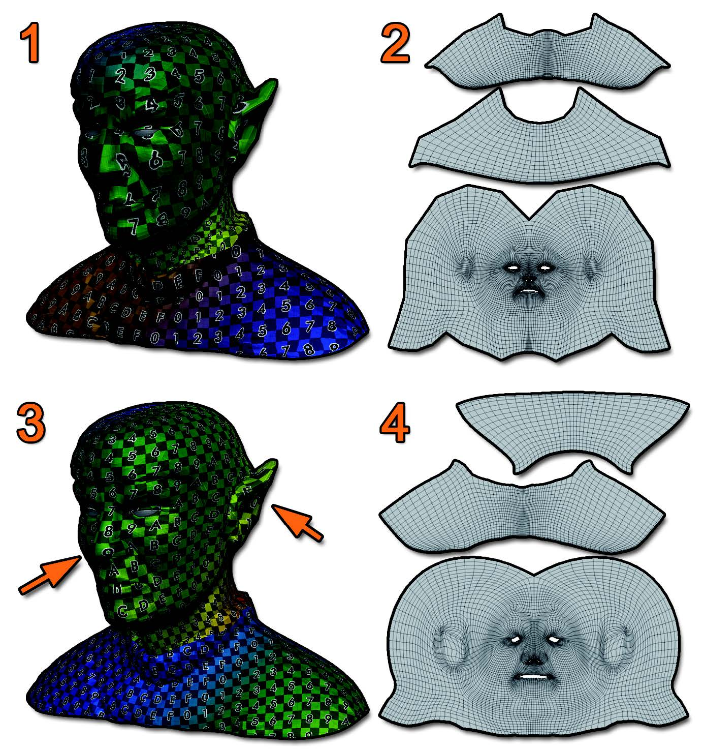 This famous Vulcan head model has UVs made in another 3D package (2). It shows a lot of distortion on the nose and the ears (1). By using the UV Master algorithm and preserving the seams, the new UV Unwrap (4) generate less distorted UVs, visible on the nose and ears (arrows, 3).